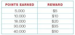 walgreens_balance_rewards_points